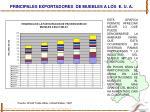 principales exportadores de muebles a los e u a