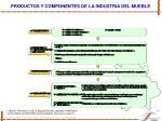 productos y componentes de la industria del mueble