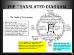the translated diagram