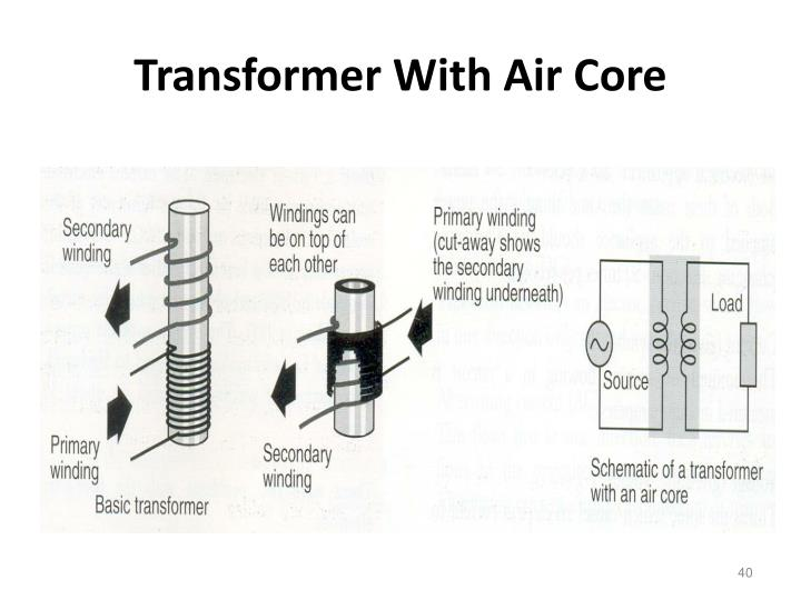 Transformer With Air Core