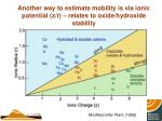another way to estimate mobility is via ionic potential z r relates to oxide hydroxide stability