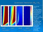 acceleration mechanism b phi b p