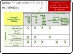 relaci n factores cr ticos y estrategias
