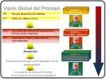visi n global del proceso