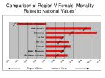comparison of region v female mortality rates to national values