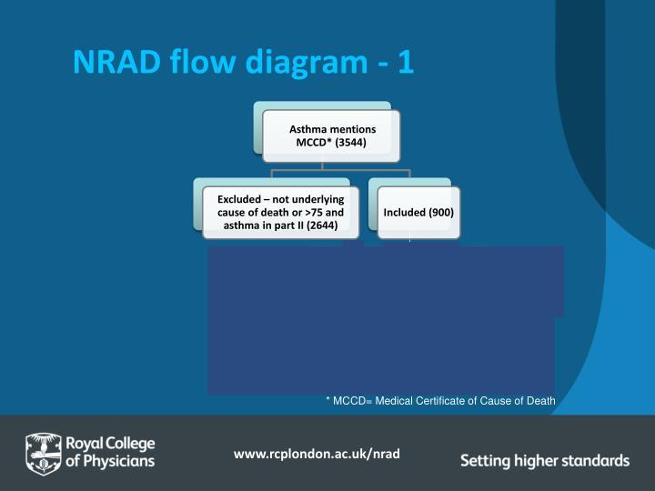 NRAD flow diagram - 1