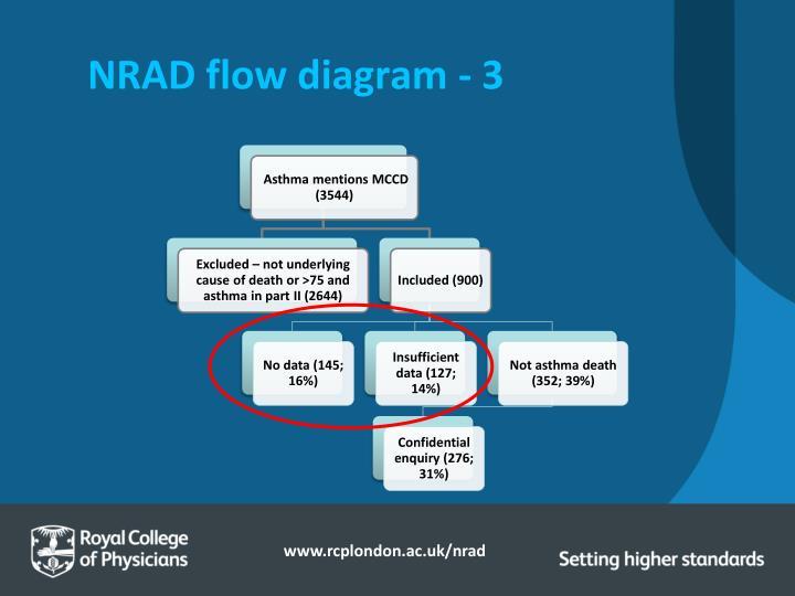 NRAD flow diagram - 3