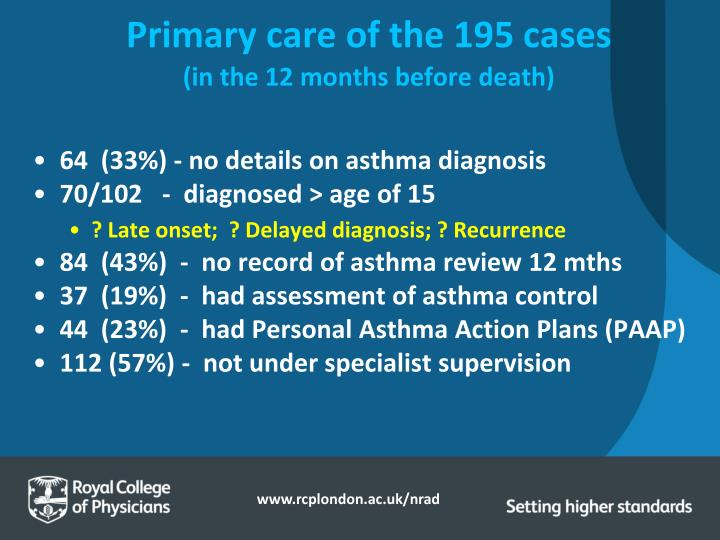 Primary care of the 195 cases