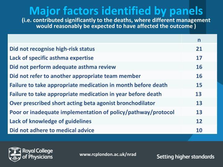 Major factors identified by panels