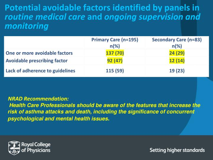 Potential avoidable factors identified by panels in