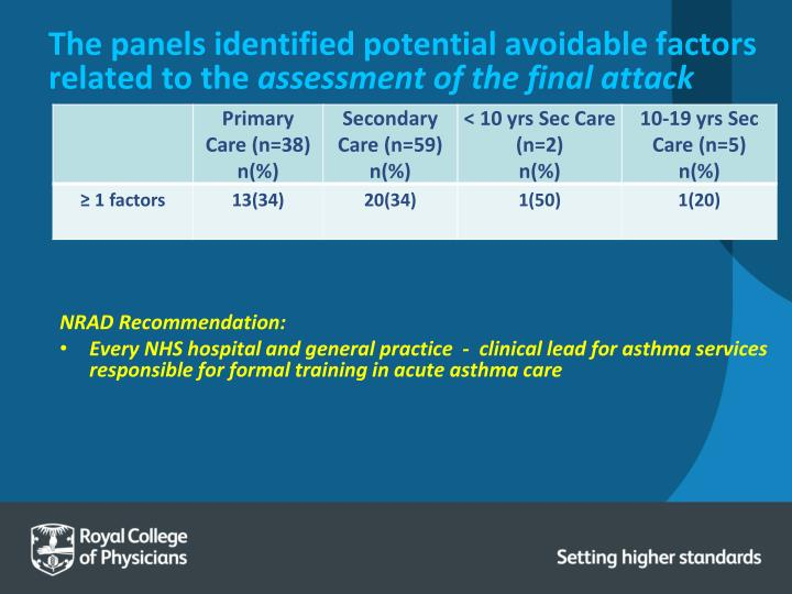 The panels identified potential avoidable factors related to the