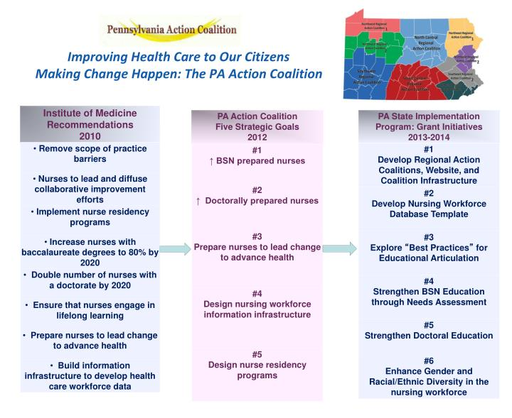 improving health care to our citizens making change happen the pa action coalition n.