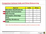 comparison between india and china outsourcing