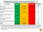 programme specific summary performance
