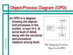 object process diagram opd