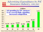advertising expenditures by p c insurance industry 1999 2005