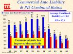 commercial auto liability pd combined ratios