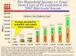per household savings vs long term costs of fl legislation for 2007 hurricane season