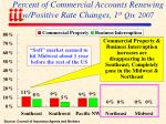 percent of commercial accounts renewing w positive rate changes 1 st qtr 2007