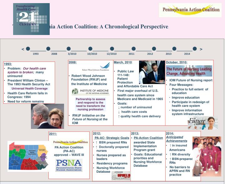 the pennsylvania action coalition a chronological perspective mm n.