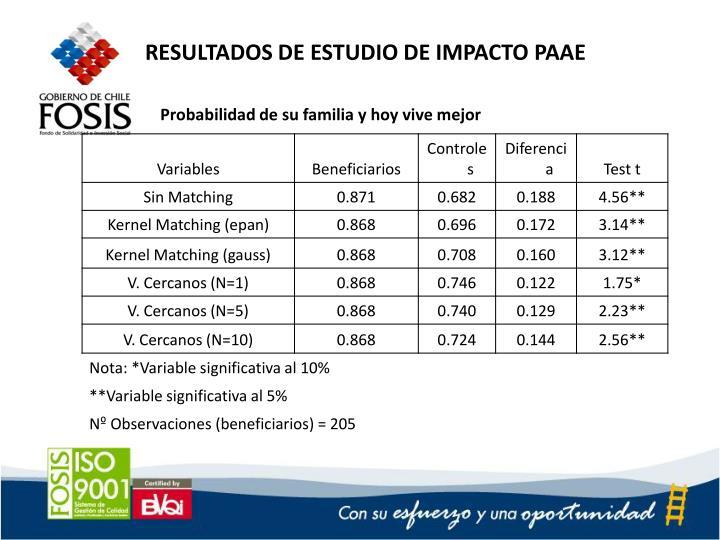 RESULTADOS DE ESTUDIO DE IMPACTO PAAE