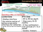 conceptual model of ets