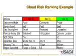 cloud risk ranking example
