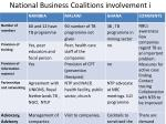 national business coalitions involvement i