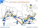 ca net 4 architecture