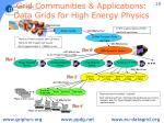 grid communities applications data grids for high energy physics