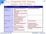 proposed ggf groups again out of date