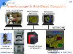 telemicroscopy grid based computing
