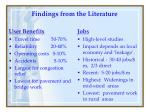 findings from the literature