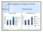 idaho highway program trends
