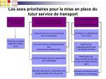les axes prioritaires pour la mise en place du futur service de transport