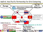 apgrid asia pacific partnership for grid computing1