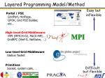 layered programming model method