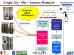 single sign on session manager