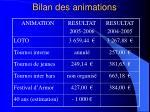 bilan des animations