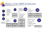history of the arm architecture