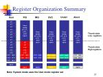 register organization summary