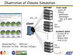 illustration of climate simulation