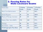 2 passing rates for state licensure exams1