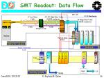 smt readout data flow