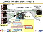 qm md simulation over the pacific