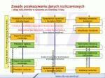 zasady przekazywania danych rozliczeniowych obieg dokument w w systemie po likwidacji ii fazy