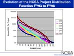 evolution of the ncsa project distribution function fy93 to fy98