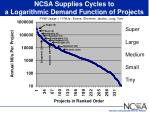 ncsa supplies cycles to a logarithmic demand function of projects