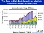 the drop in high end capacity available to national academic researchers