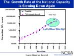 the growth rate of the national capacity is slowing down again
